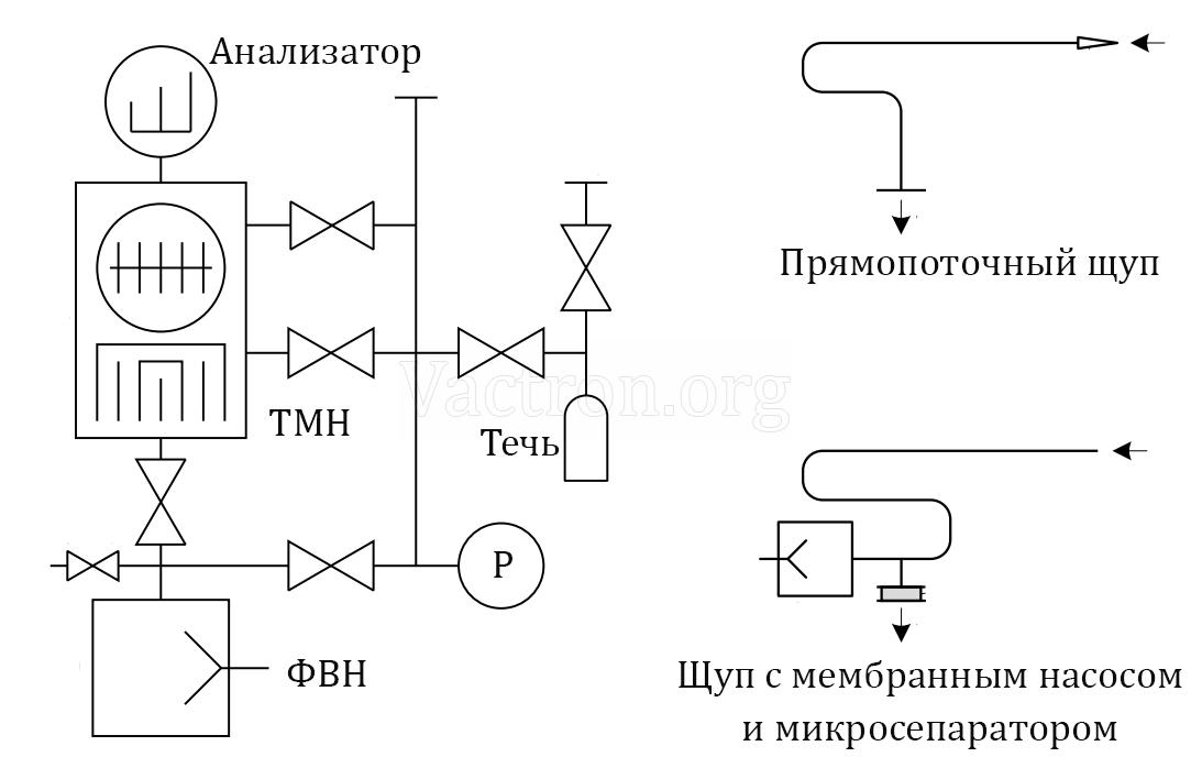 Вакуумная схема течеискателя