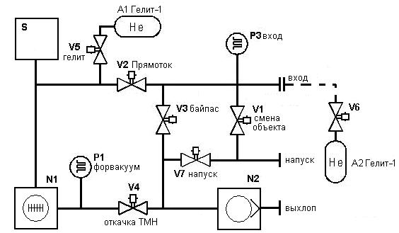Принципиальная вакуумная схема