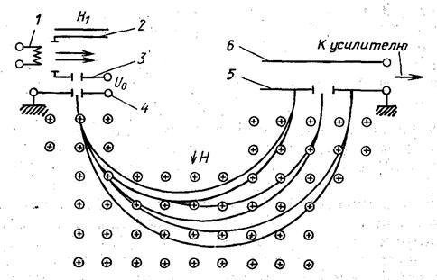 масс-спектрометрического