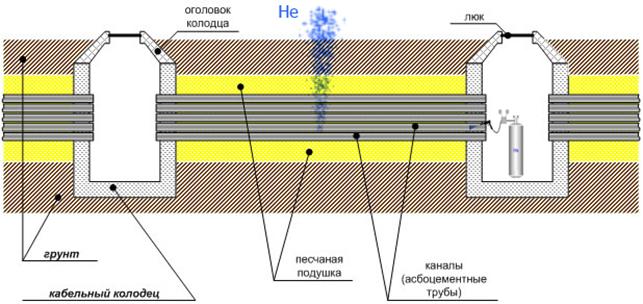 Рисунок 1 – Принцип поиска утечек в трубах с помощью гелия