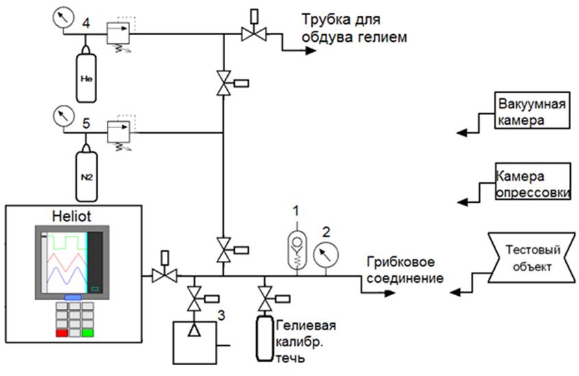 Рисунок 1 – Рабочее место герметизации и контроля герметичности микроэлектронных изделий