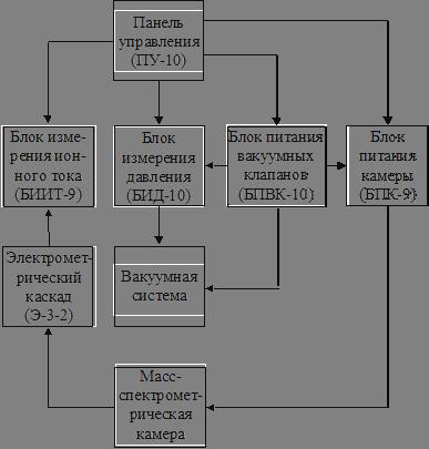 Структурная схема течеискателя