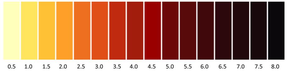Цветовая шкала ASTM D1500 для определения состояния масел